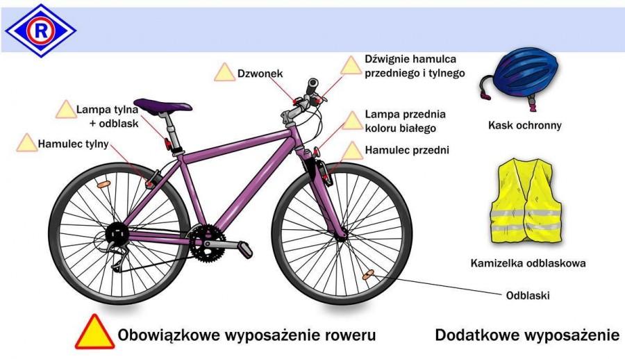 obowiązkowe wyposażenie roweru w 2015 roku